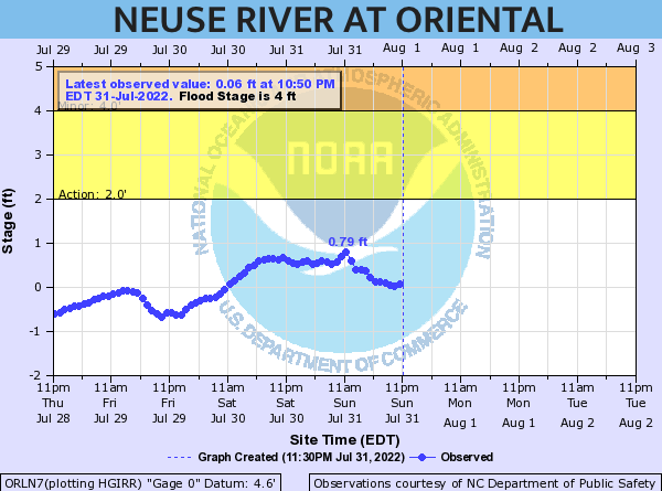 onc water levels