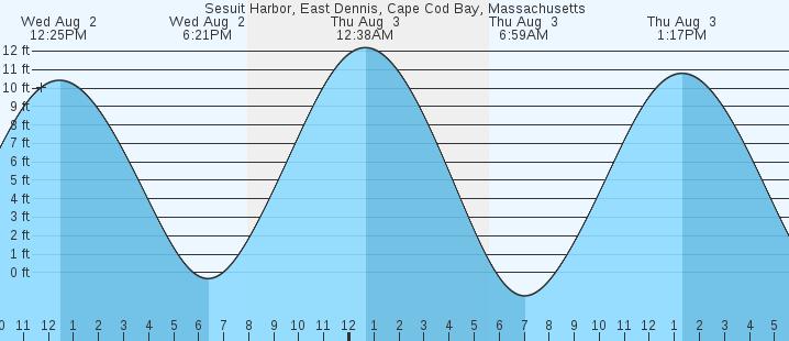 Ma Tide Chart Honghankk