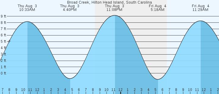 Hilton Head Island Tides Broad Creek