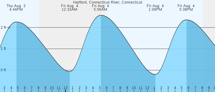 Hartford, Connecticut River, CT Tides :: MarineWeather net