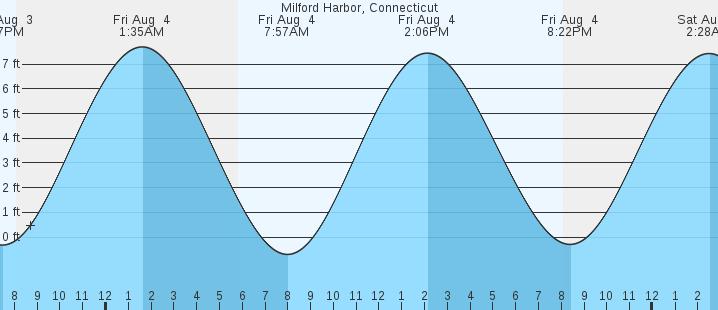 Milford Harbor Ct Tides Marineweather