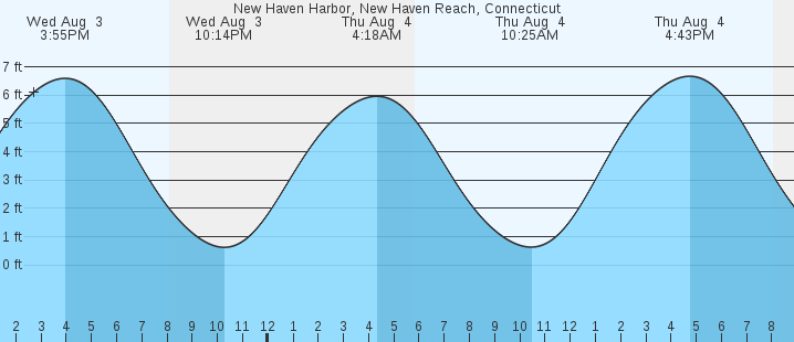 New Haven Harbor New Haven Reach Ct Tides Marineweather