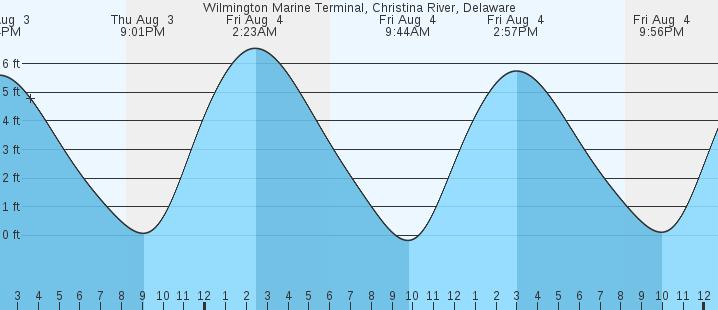 Wilmington Marine Terminal Christina River De Tides