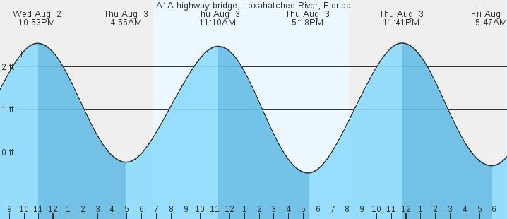 A1a Highway Bridge Loxahatchee River Fl Tides Marineweather