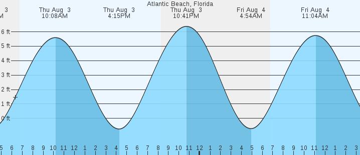 Atlantic Beach Fl Tides