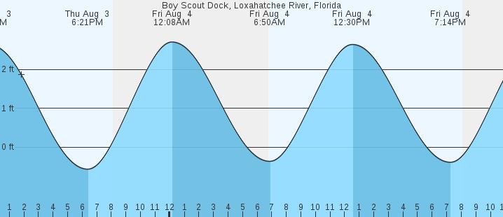 Boy Scout Dock Loxahatchee River Fl Tides Marineweather