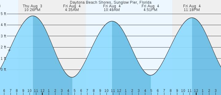 Daytona Beach Shores Sunglow Pier Fl Tides Marineweather