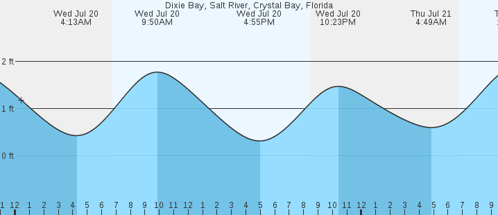Dixie Bay Salt River Crystal Bay Fl Tides Marineweather