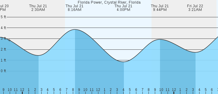 Florida Power Crystal River Fl Tides Marineweather