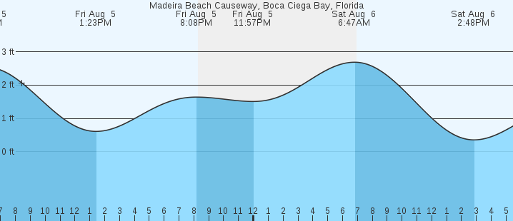 Madeira Beach Causeway Fl Tides Marineweather