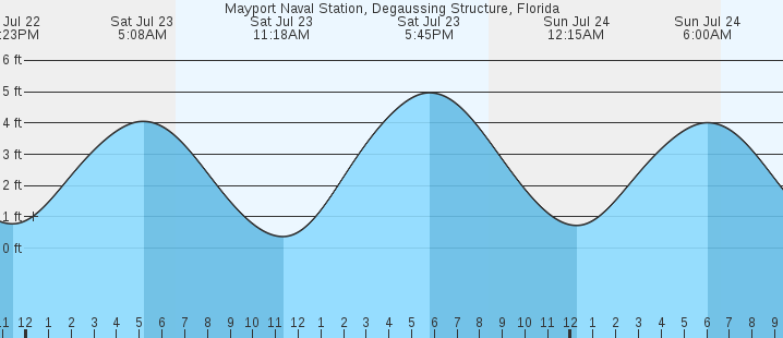 Mayport Naval Station Degaussing Structure Fl Tides