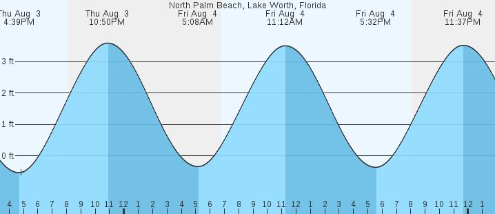 High Tides Palm Beach Fl