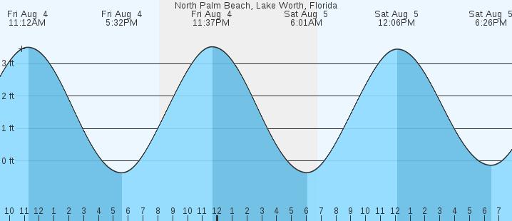 North Palm Beach Lake Worth Fl Tides Marineweather