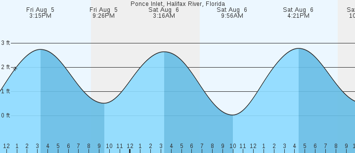 Ponce Inlet Halifax River Fl Tides Marineweather