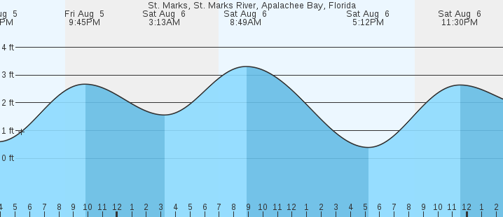 St Marks St Marks River Fl Tides Marineweather
