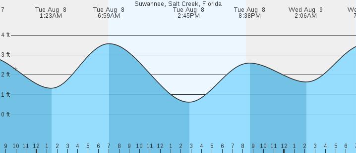 Suwannee Salt Creek Fl Tides Marineweather