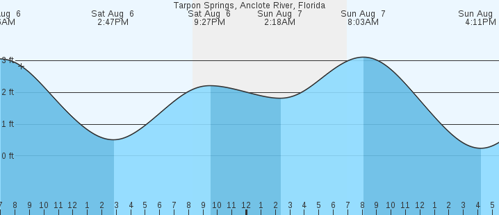 Tarpon Springs Anclote River Fl Tides Marineweather