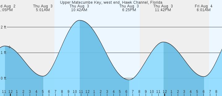 Upper Matecumbe Key West End Hawk Channel Fl Tides
