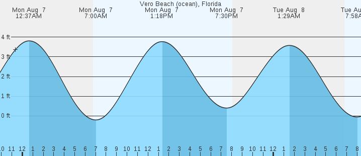 tide graph