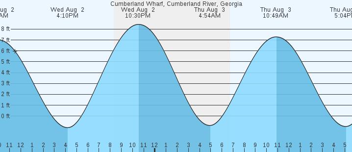 Cumberland Wharf Cumberland River Ga Tides Marineweather