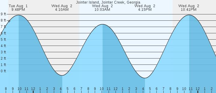 Jointer Island Jointer Creek Ga Tides Marineweather