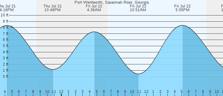 Port Wentworth Savannah River Ga Tides Marineweather