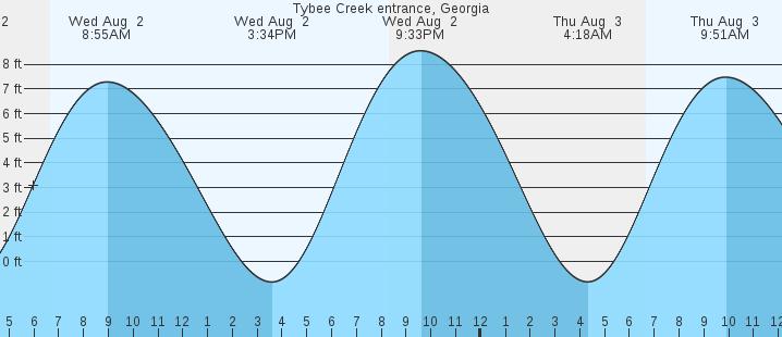 Tybee Creek Entrance Ga Tides Marineweather