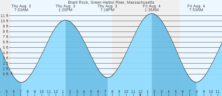 Brant Rock Green Harbor River Ma Tides Marineweather