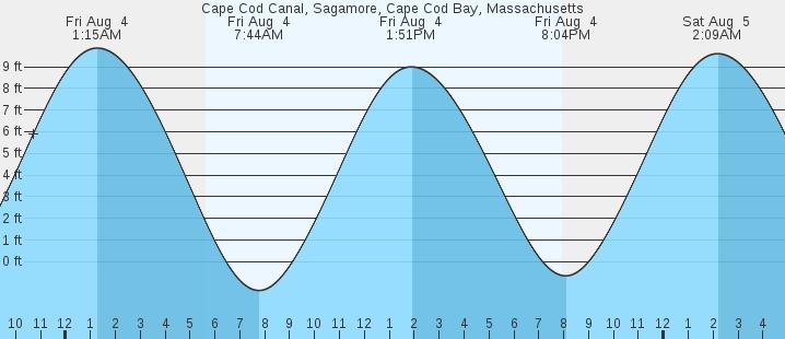 Cape Cod Canal Sagamore Cape Cod Bay Ma Tides Marineweather