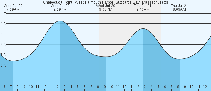 Chapoquoit Point West Falmouth Harbor Buzzards Bay Ma Tides