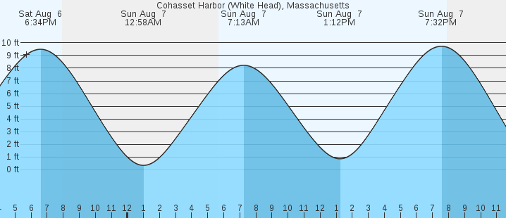 Cohasset Harbor White Head Ma Tides Marineweather