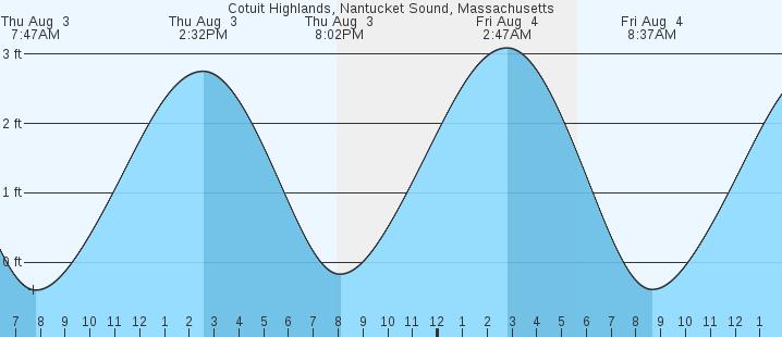 Cotuit Highlands Nantucket Sound Ma Tides Marineweather Net