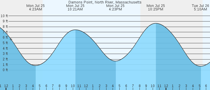 Damons Point North River Ma Tides Marineweather