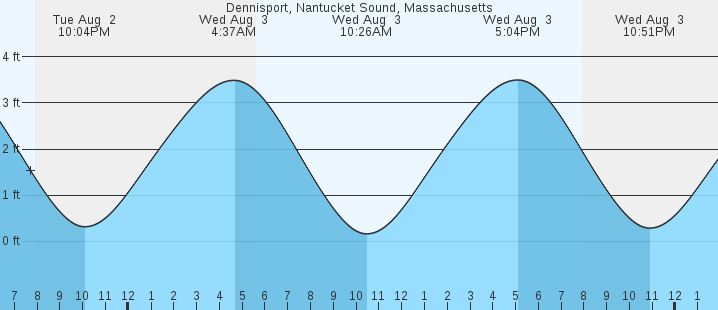Dennisport Nantucket Sound Ma Tides Marineweather