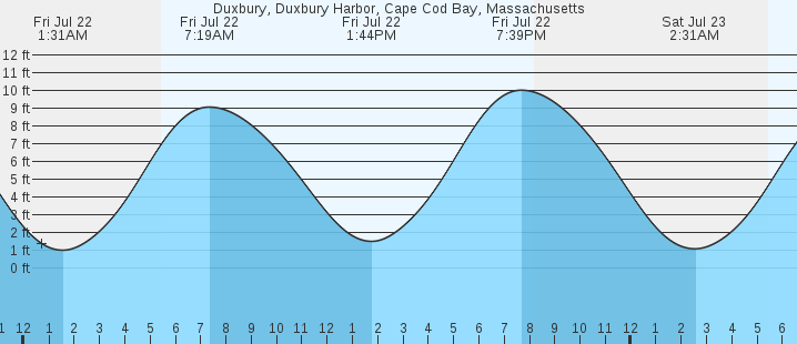 Duxbury Duxbury Harbor Cape Cod Bay Ma Tides Marineweather