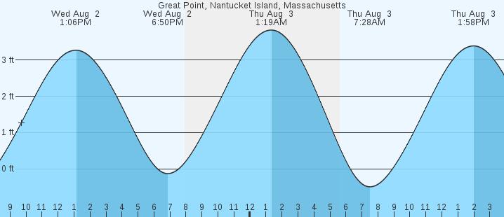 Great Point Nantucket Island Ma Tides Marineweather Net