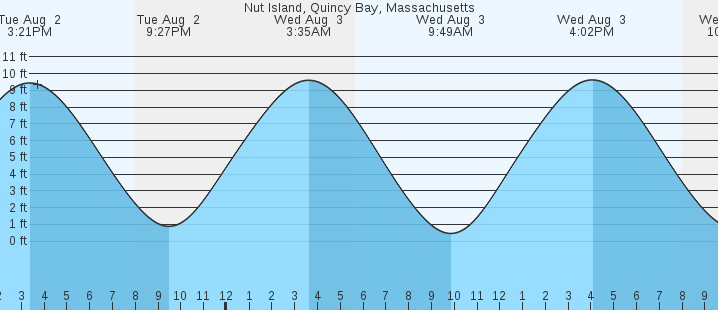 Nut Island Quincy Bay Ma Tides Marineweather