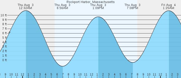 Rockport Harbor Ma Tides Marineweather