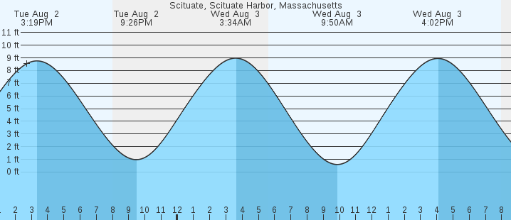 Scituate Scituate Harbor Ma Tides Marineweather
