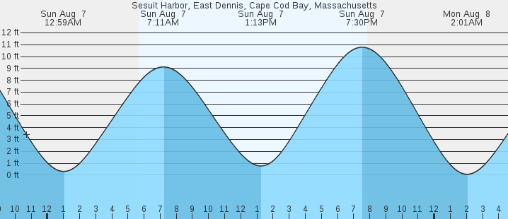 Sesuit Harbor East Dennis Cape Cod Bay Ma Tides Marineweather