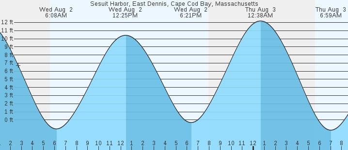 Sesuit Harbor East Dennis Cape Cod Bay Ma Tides Marineweather