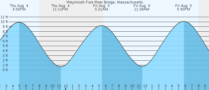 Weymouth Fore River Bridge Ma Tides Marineweather