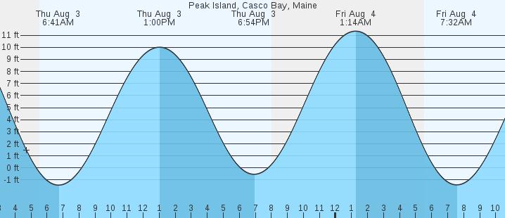 Peak Island Casco Bay Me Tides Marineweather