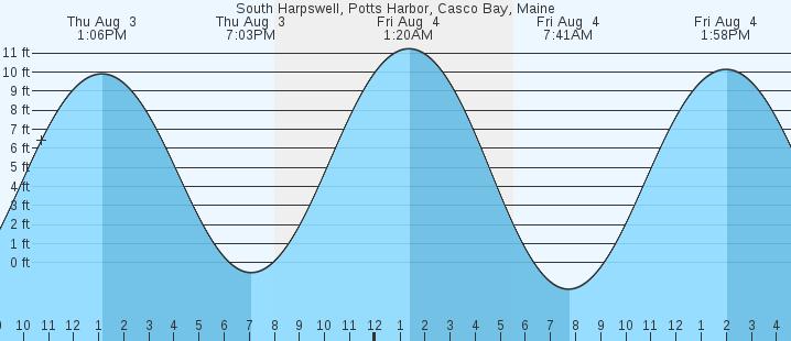 South Harpswell Potts Harbor Casco Bay Me Tides Marineweather