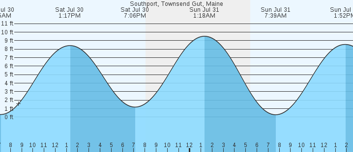 Southport Townsend Gut Me Tides Marineweather