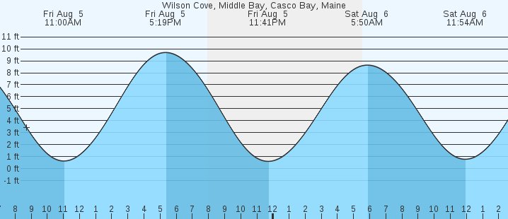 Wilson Cove Middle Bay Casco Bay Me Tides Marineweather