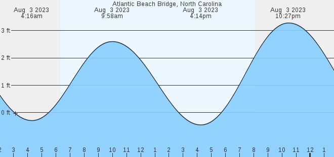 Atlantic Beach Bridge Nc Tides Marineweather