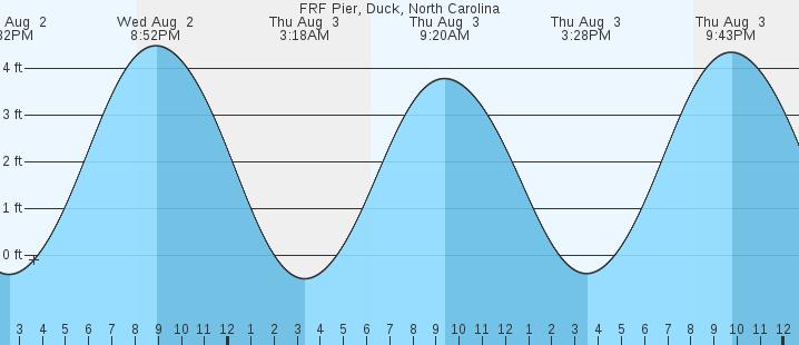 Frp Pier Duck Nc Tides Marineweather