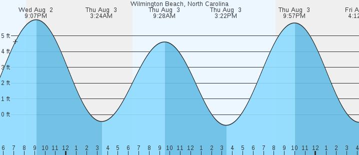 Carolina Beach Nc Tides Marineweather
