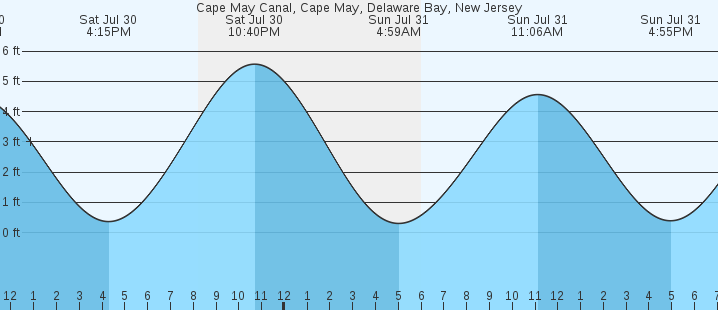 Cape May Canal Cape May Delaware Bay Nj Tides Marineweather
